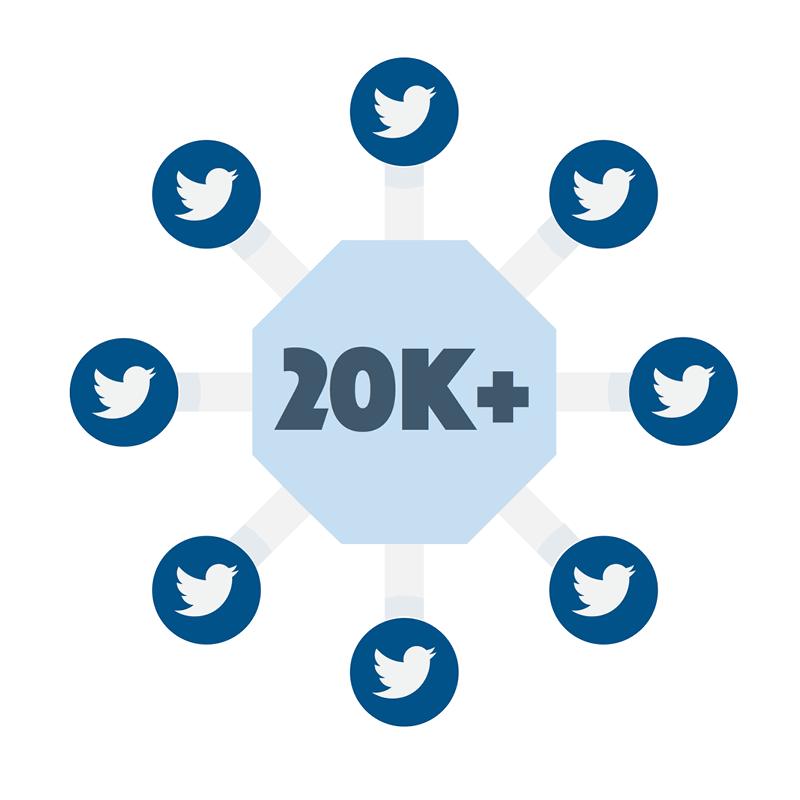 20,000 tweets